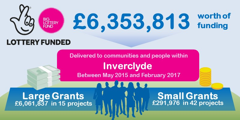 Lottery Funding forInverclyde